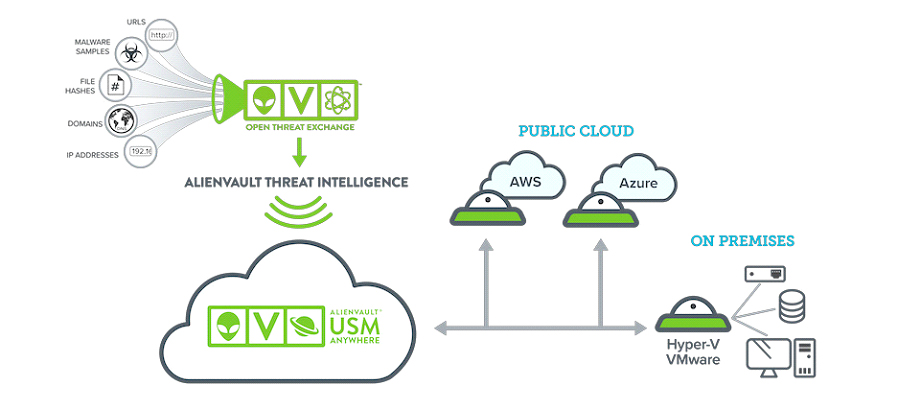 computer clouds - threat intelligence